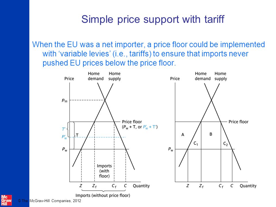 Simple price support with tariff