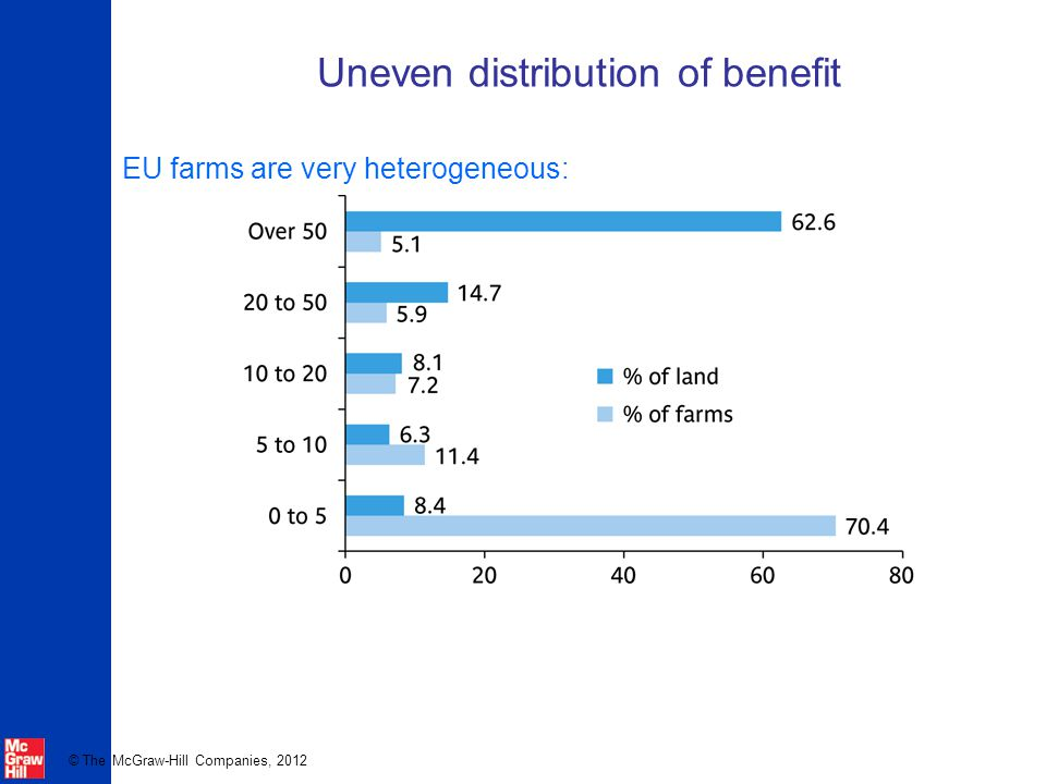 Uneven distribution of benefit
