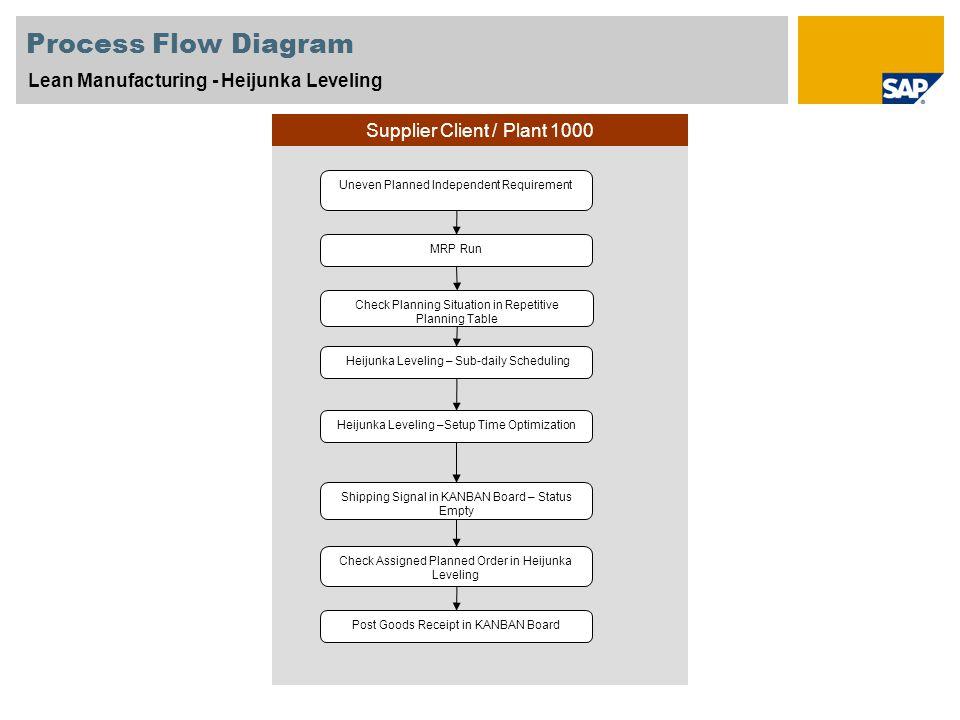 Process Flow Diagram Lean Manufacturing - Heijunka Leveling