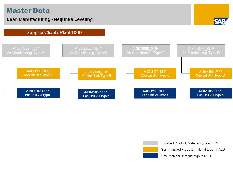 Master Data Lean Manufacturing - Heijunka Leveling