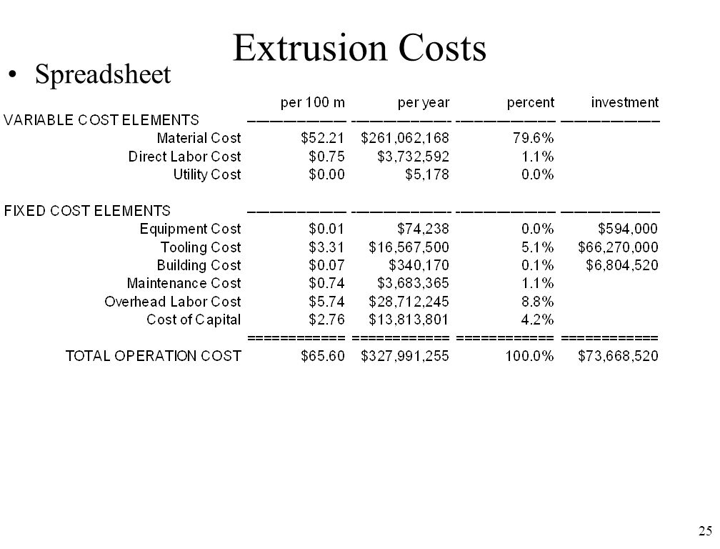 Extrusion Costs Spreadsheet