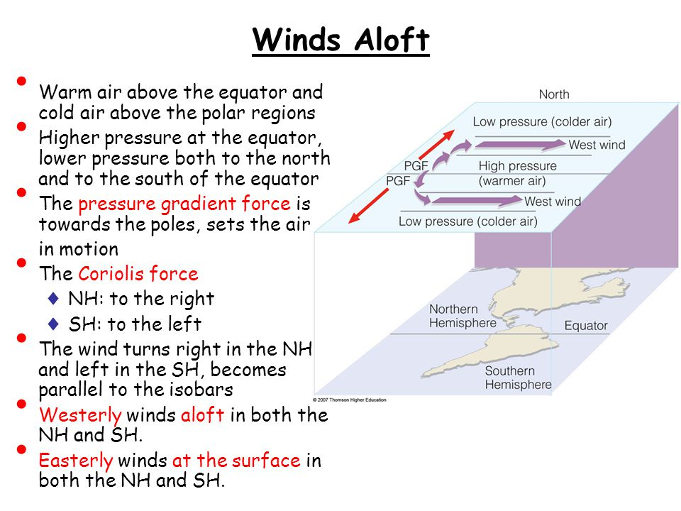 Winds Aloft Warm air above the equator and cold air above the polar regions.