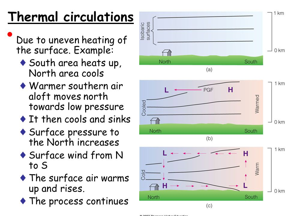 Thermal circulations Due to uneven heating of the surface. Example: