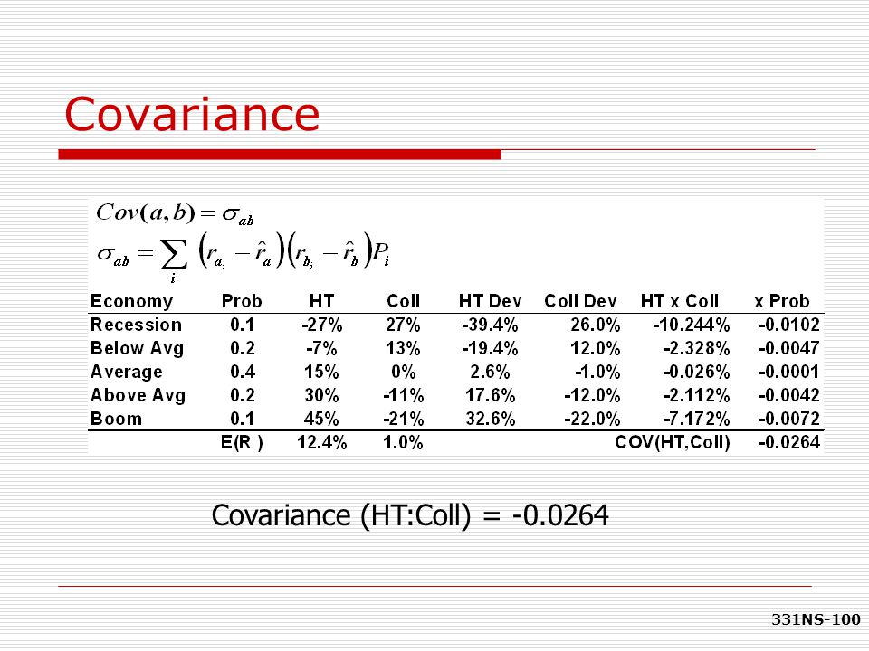 Covariance Covariance (HT:Coll) = -0.0264