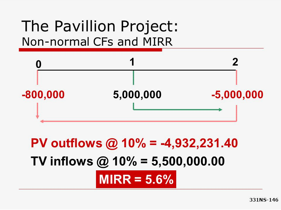 The Pavillion Project: Non-normal CFs and MIRR