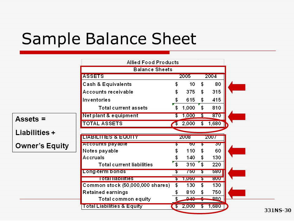 Sample Balance Sheet Assets = Liabilities + Owner's Equity