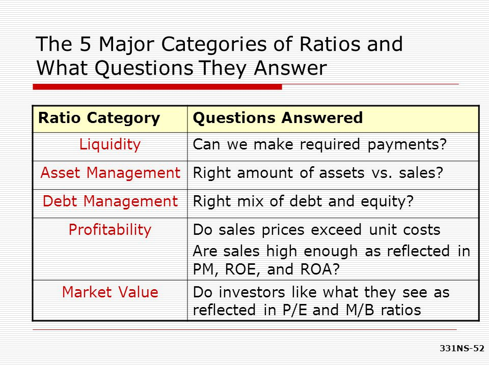 The 5 Major Categories of Ratios and What Questions They Answer