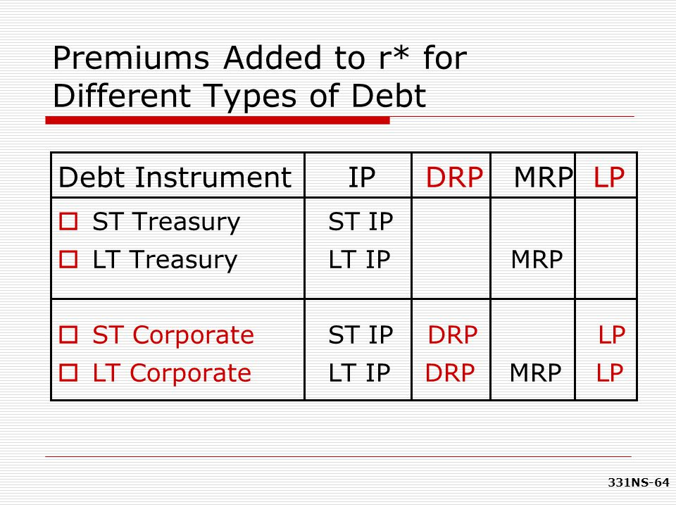 Premiums Added to r* for Different Types of Debt