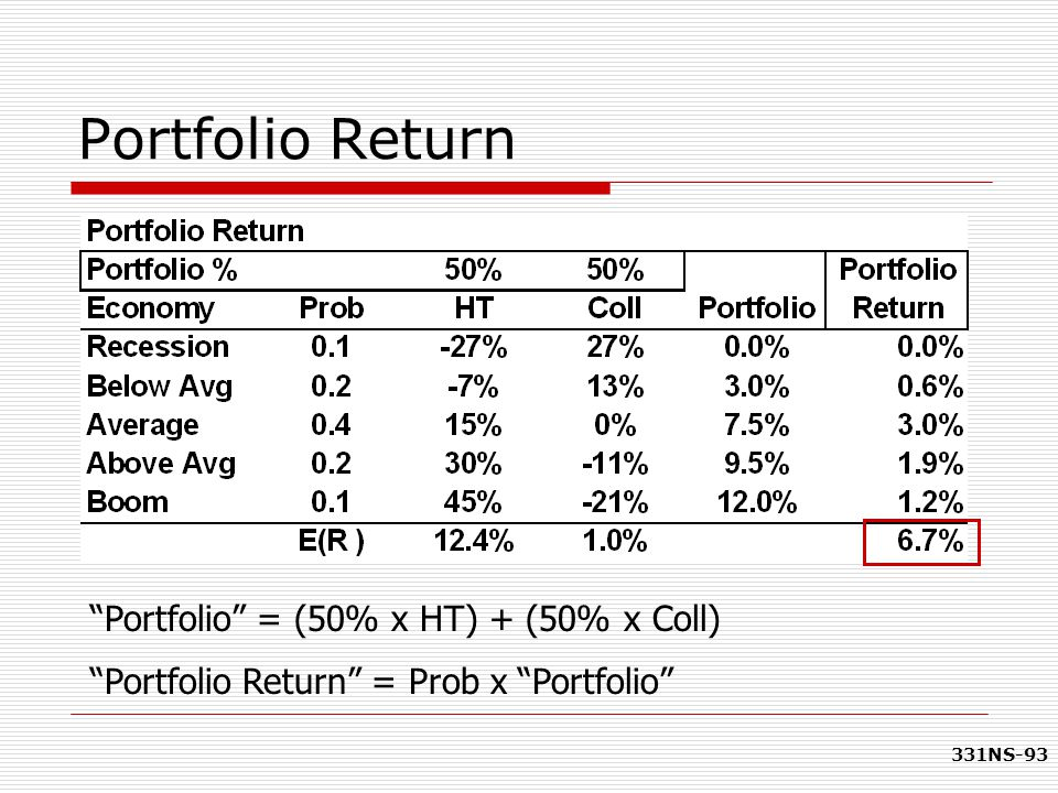 Portfolio Return Portfolio = (50% x HT) + (50% x Coll)