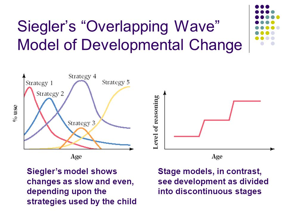 Siegler's Overlapping Wave Model of Developmental Change