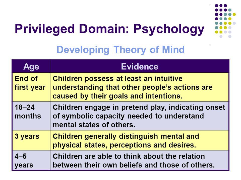 Privileged Domain: Psychology
