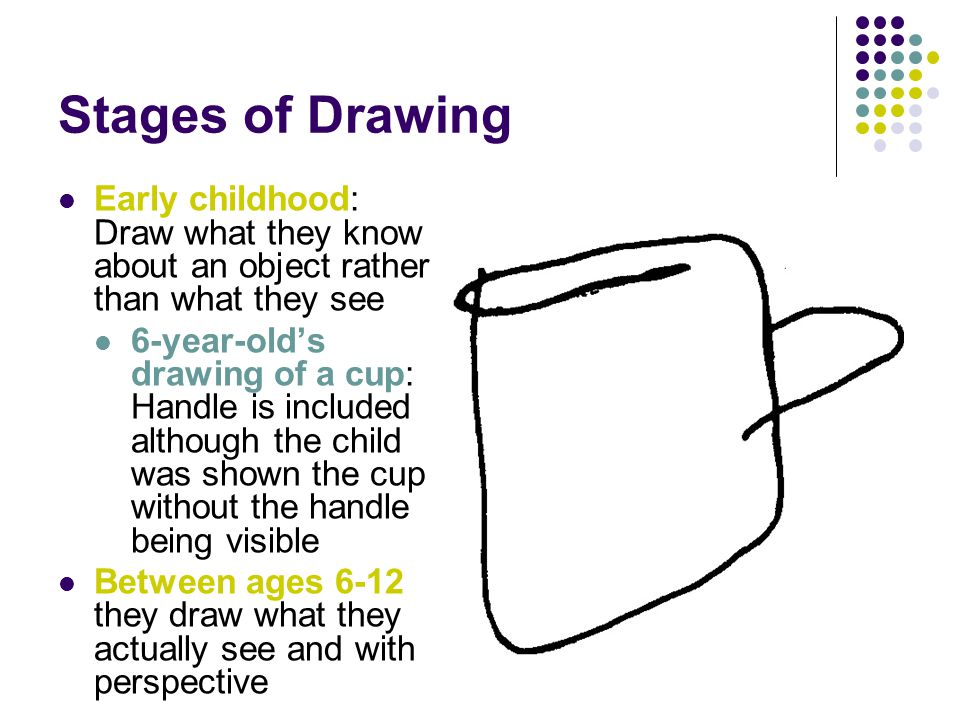 Stages of Drawing Early childhood: Draw what they know about an object rather than what they see.