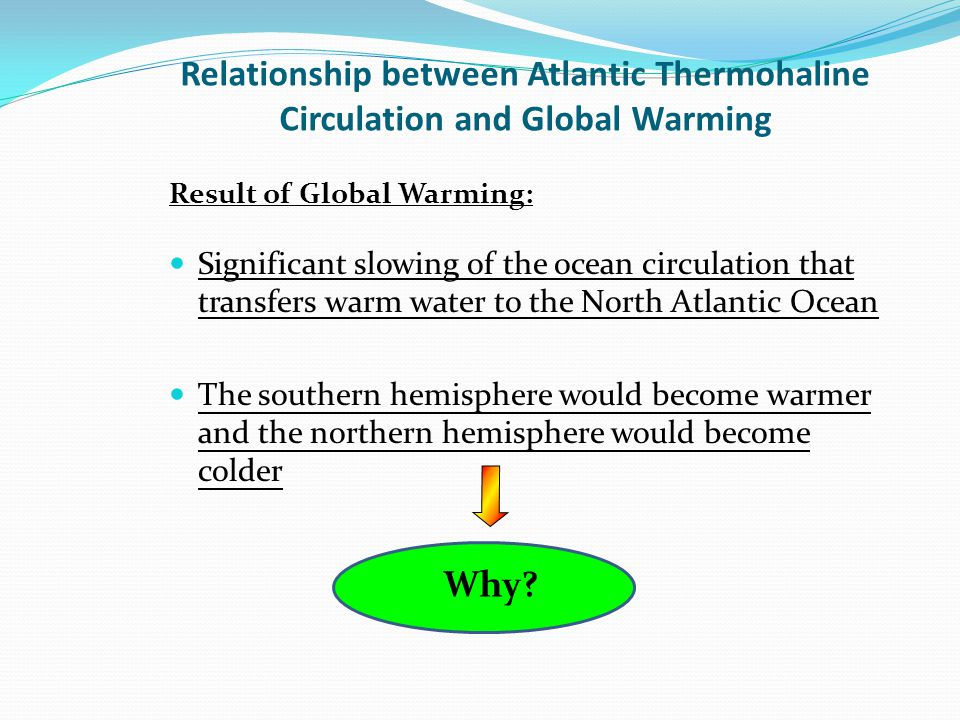 Relationship between Atlantic Thermohaline Circulation and Global Warming