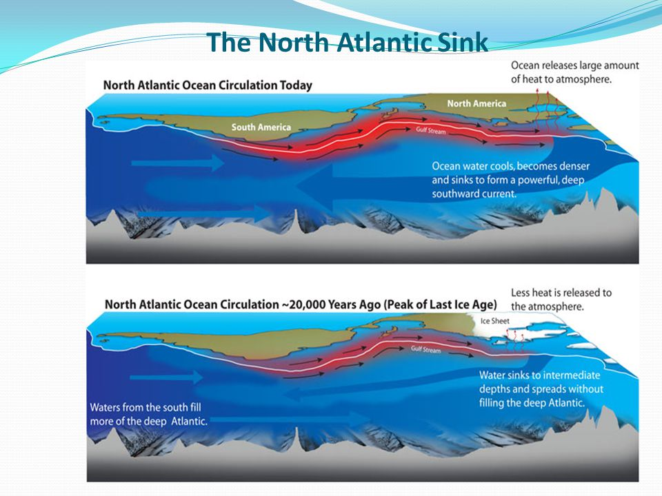 The North Atlantic Sink