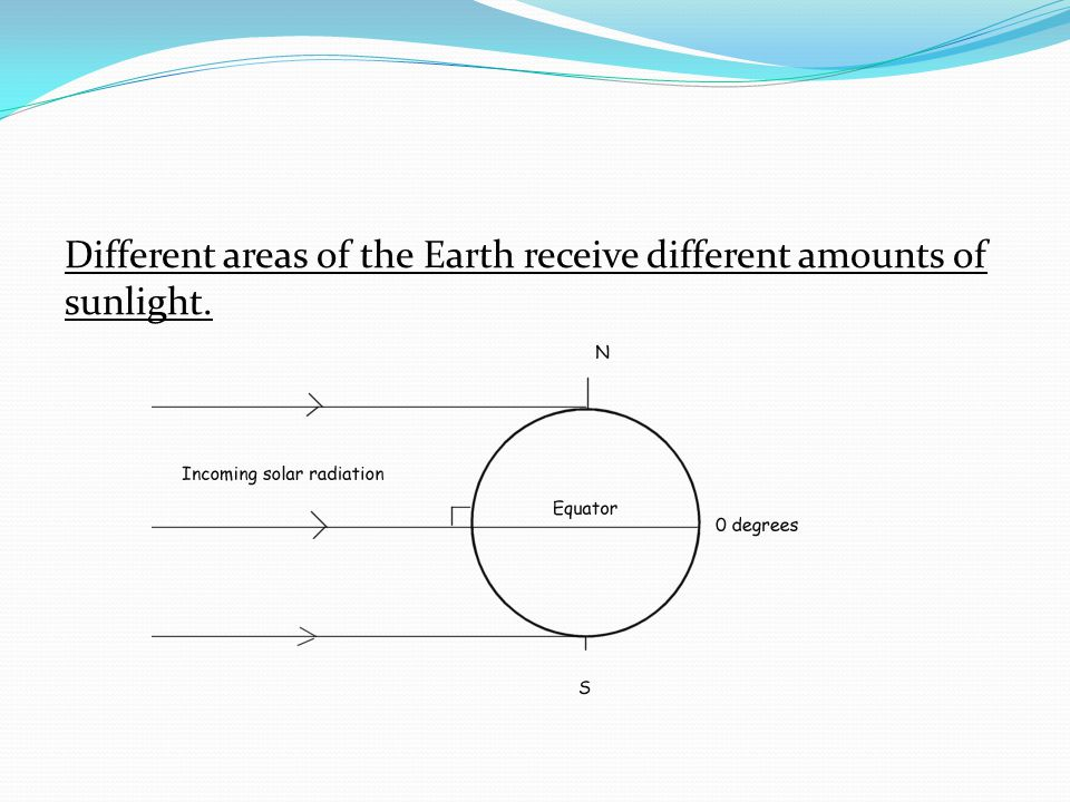 Different areas of the Earth receive different amounts of sunlight.