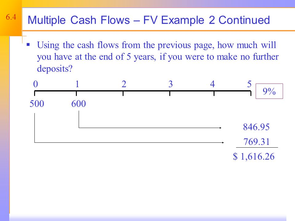 Multiple Cash Flows – FV Example 3