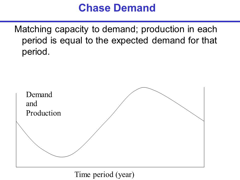 Chase Demand Matching capacity to demand; production in each period is equal to the expected demand for that period.