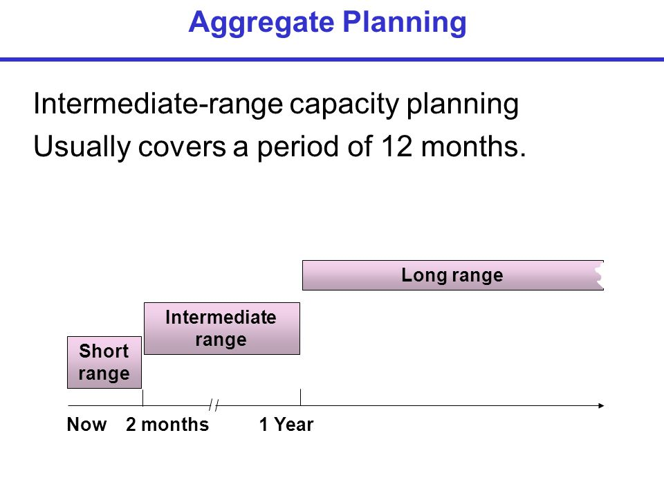 Intermediate-range capacity planning
