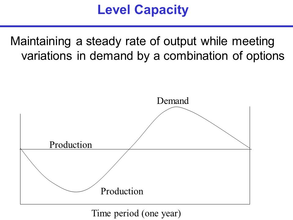 Level Capacity Maintaining a steady rate of output while meeting variations in demand by a combination of options.