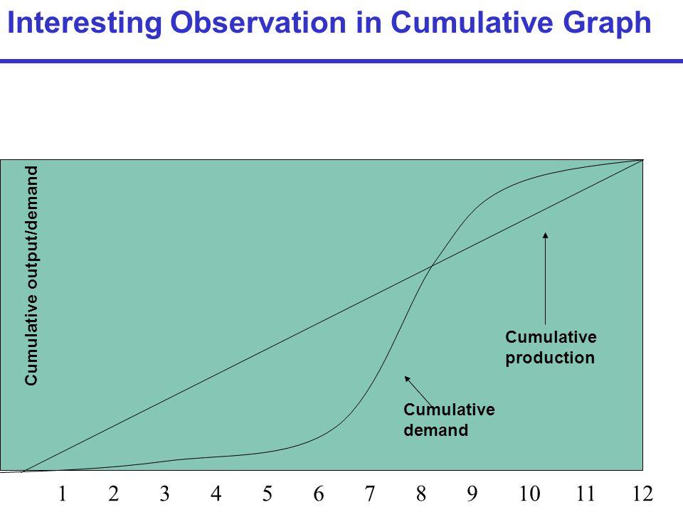 Interesting Observation in Cumulative Graph