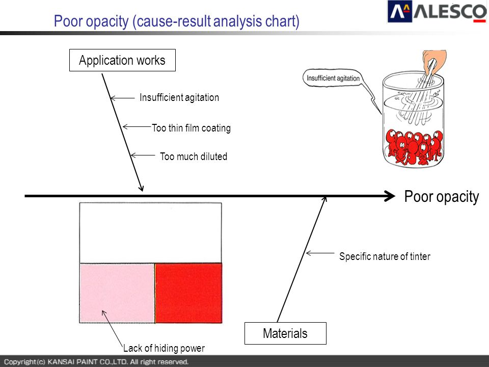 Poor opacity (cause-result analysis chart)