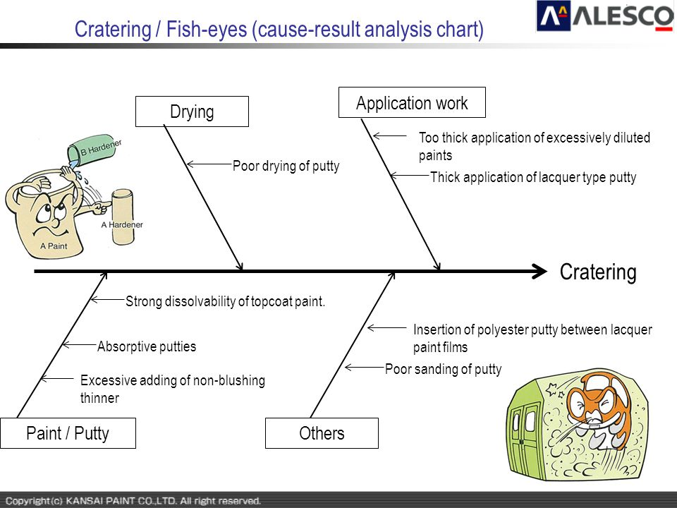Cratering / Fish-eyes (cause-result analysis chart)