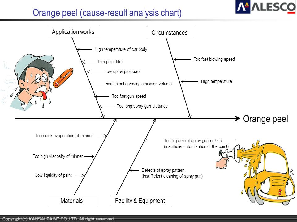 Orange peel (cause-result analysis chart)