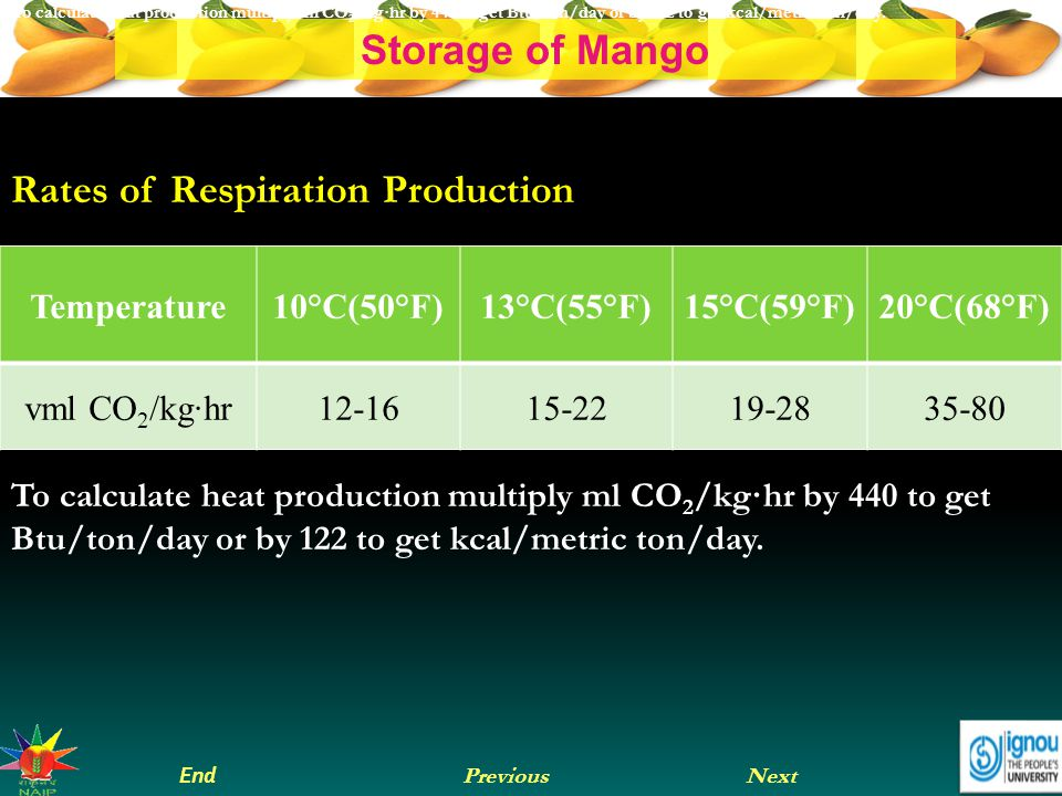 Rates of Respiration Production