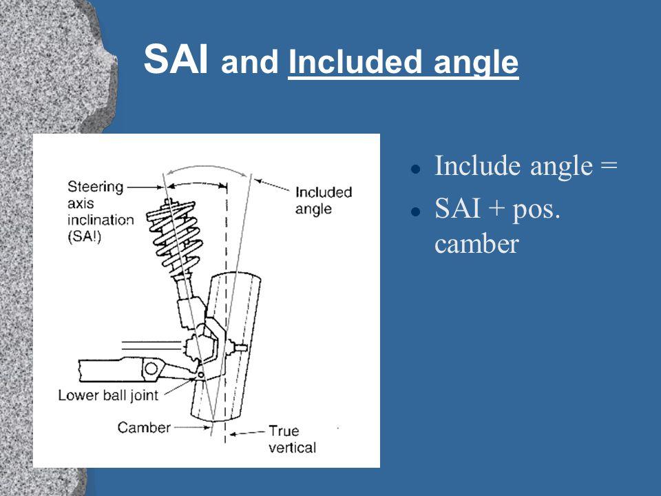 SAI and Included angle Include angle = SAI + pos. camber