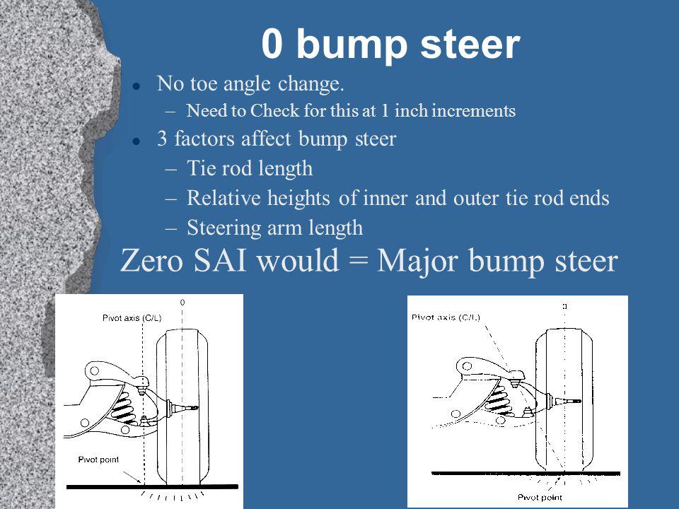 0 bump steer Zero SAI would = Major bump steer No toe angle change.