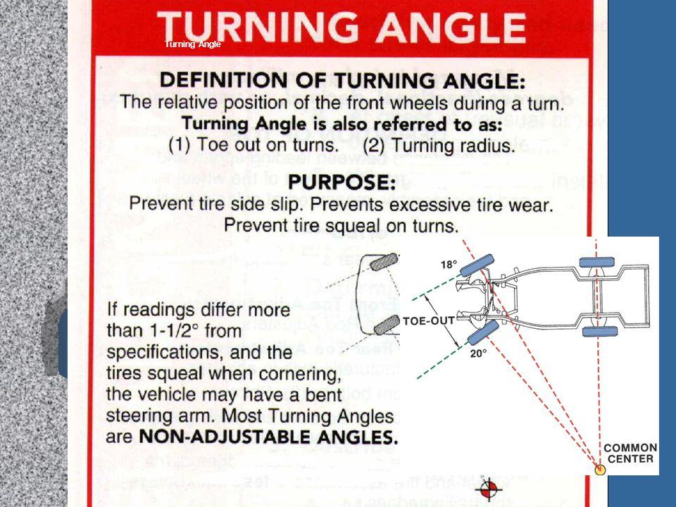 Turning Angle