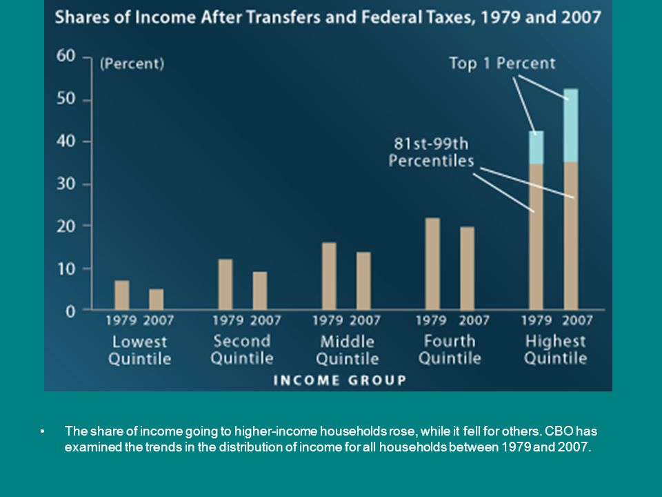 The share of income going to higher-income households rose, while it fell for others.