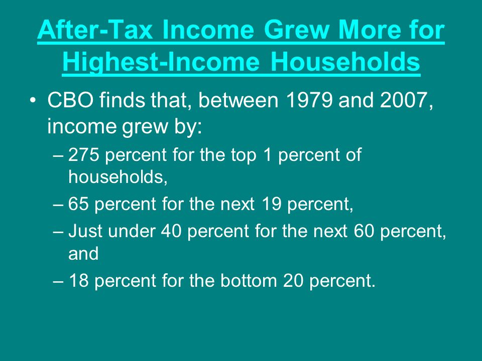 After-Tax Income Grew More for Highest-Income Households