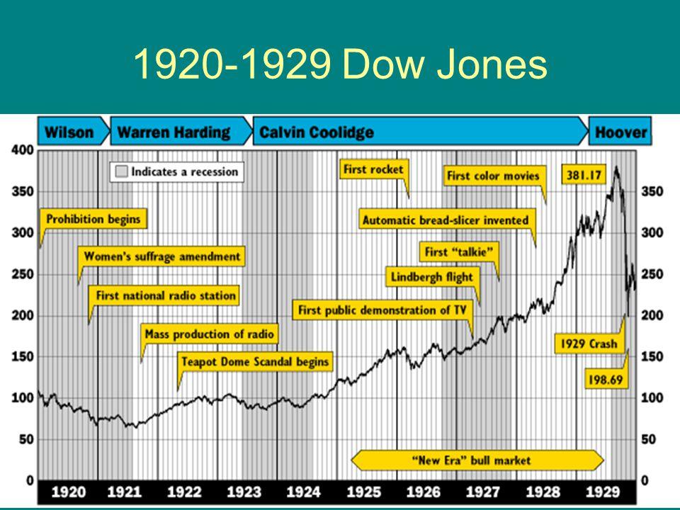 1920-1929 Dow Jones