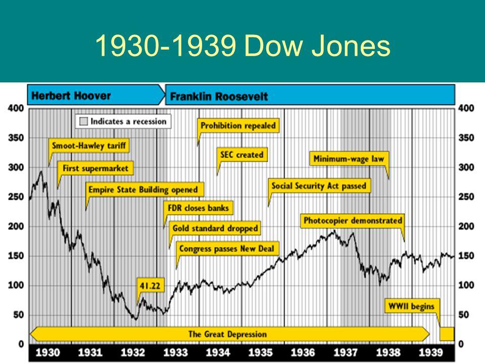 1930-1939 Dow Jones