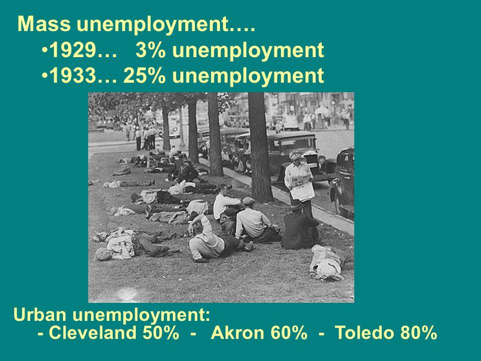 Mass unemployment…. 1929… 3% unemployment 1933… 25% unemployment