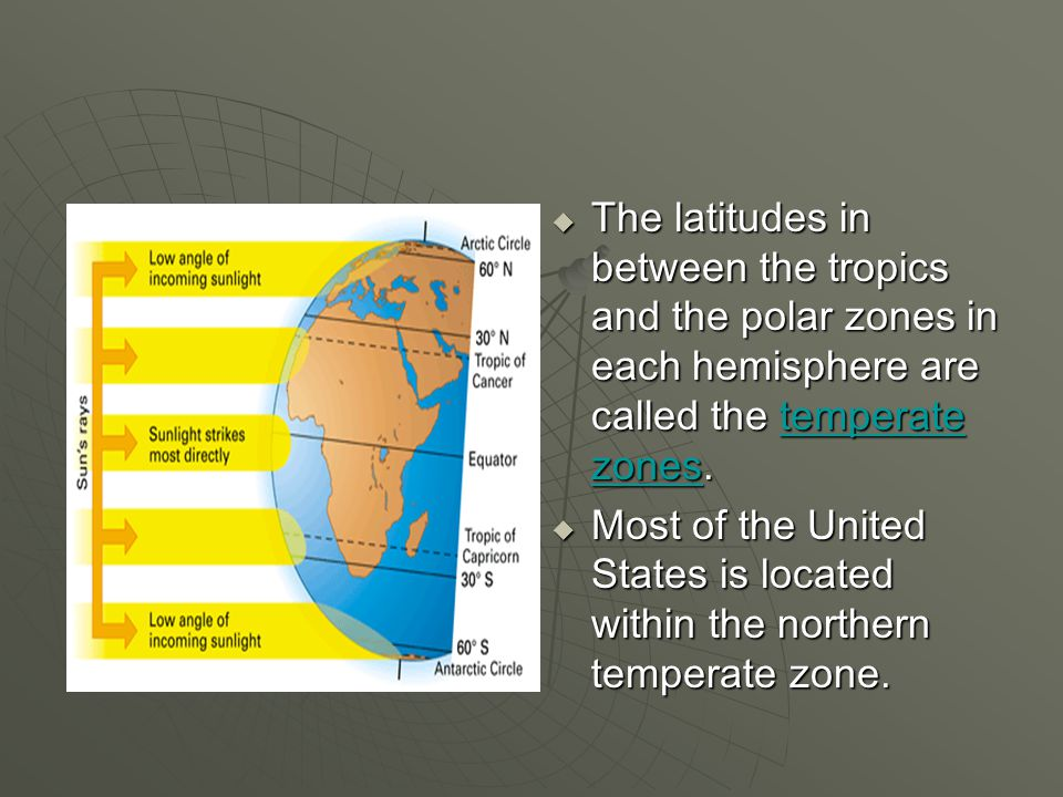 The latitudes in between the tropics and the polar zones in each hemisphere are called the temperate zones.