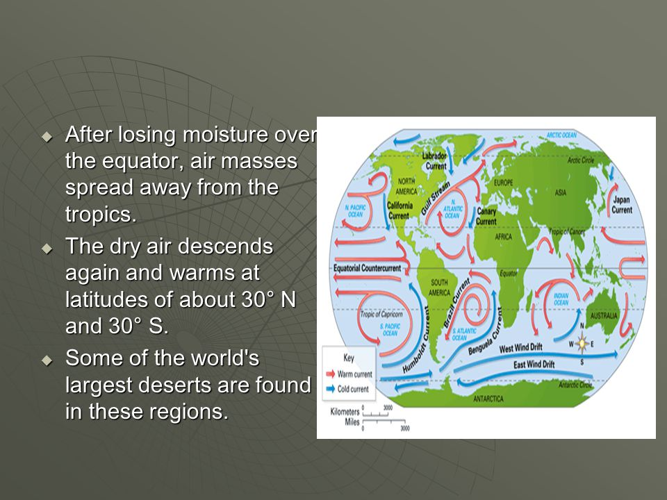 After losing moisture over the equator, air masses spread away from the tropics.