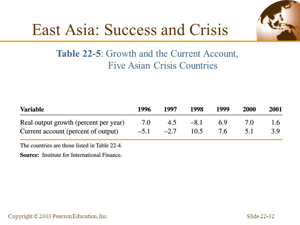 East Asia: Success and Crisis