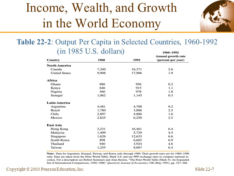 Income, Wealth, and Growth in the World Economy