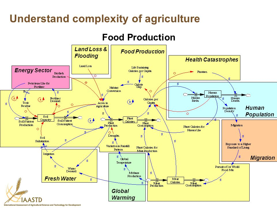 Understand complexity of agriculture
