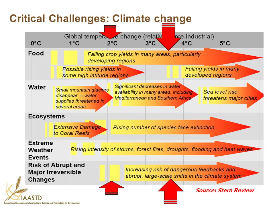 Critical Challenges: Climate change