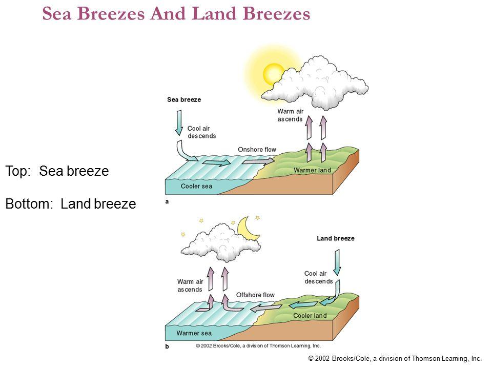 Sea Breezes And Land Breezes