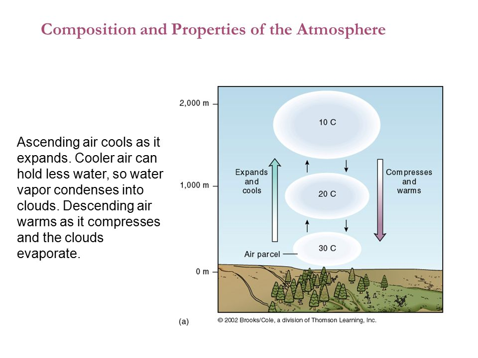 Composition and Properties of the Atmosphere