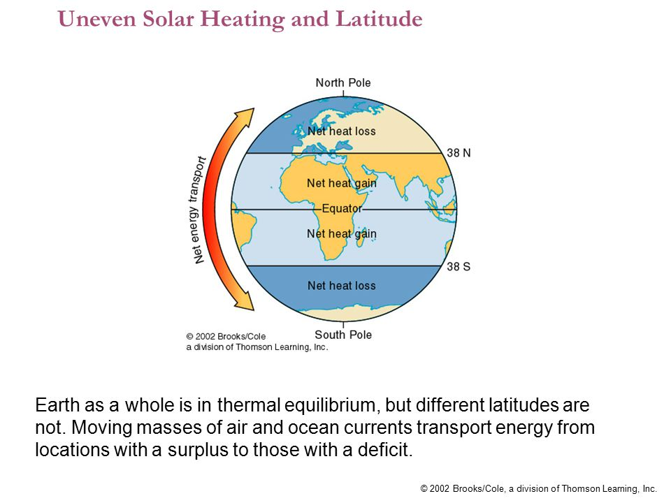 Uneven Solar Heating and Latitude