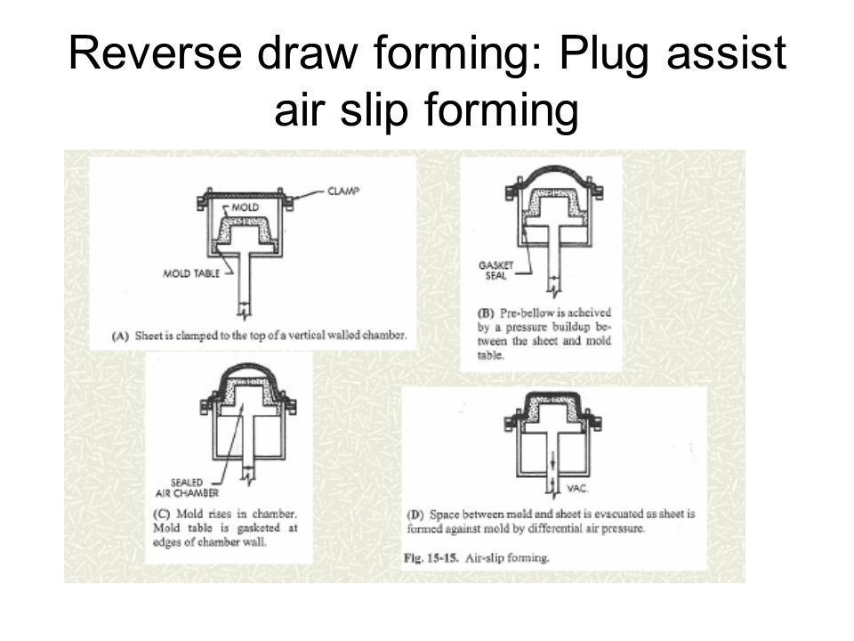 Reverse draw forming: Plug assist air slip forming