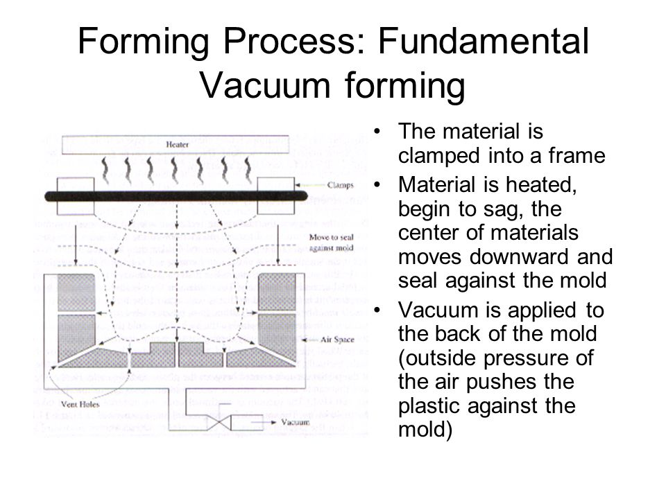 Forming Process: Fundamental Vacuum forming