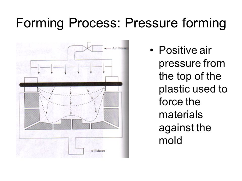 Forming Process: Pressure forming