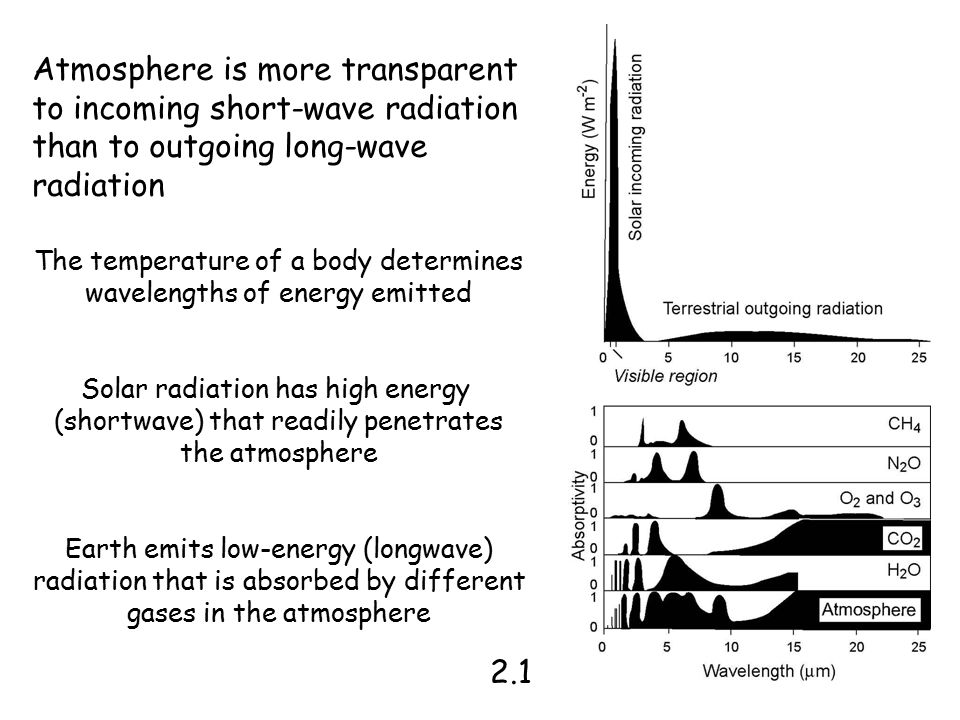 Atmosphere is more transparent to incoming short-wave radiation than to outgoing long-wave radiation