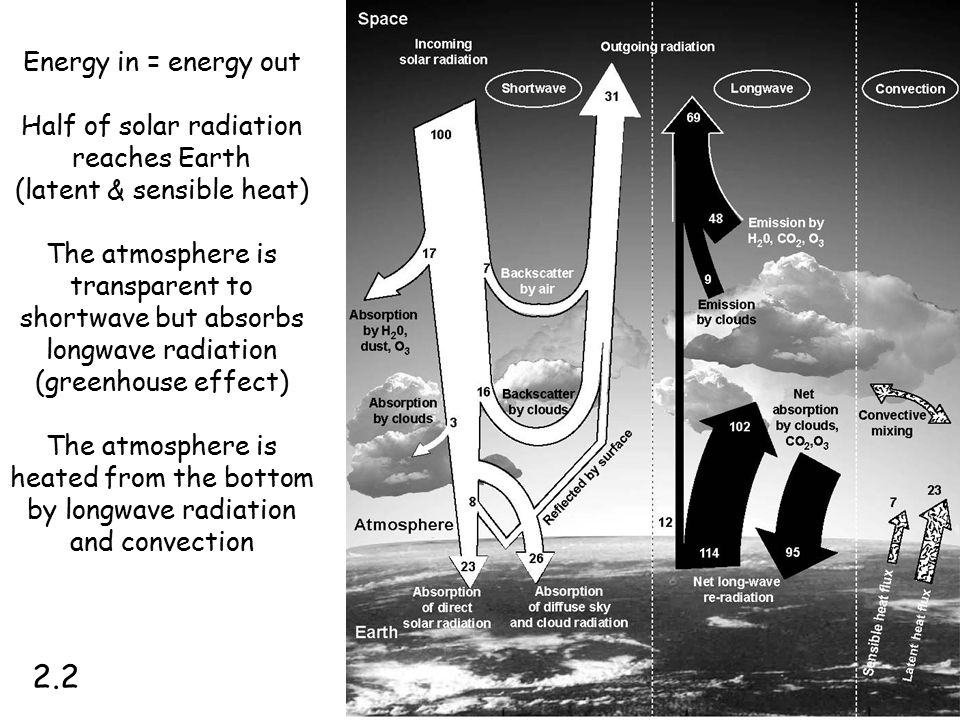 2.2 Energy in = energy out Half of solar radiation reaches Earth